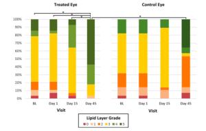Résultats du traitement de la sécheresse oculaire
